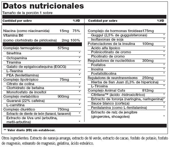 http://www.mipielsana.com/wp-content/uploads/2012/11/Animal-Cuts-Contenido-Nutricional.jpeg