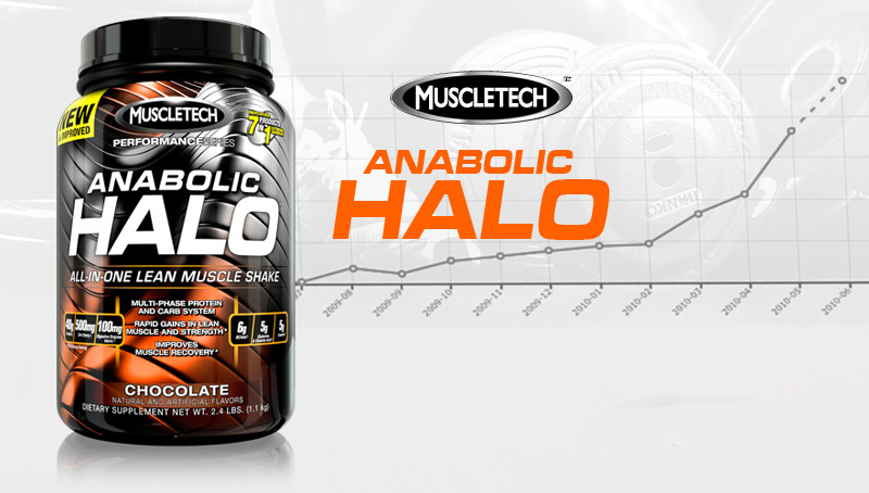 anabolic halo performance series opinie