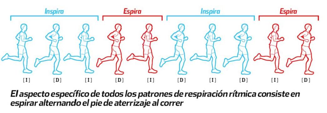 respiracion para correr